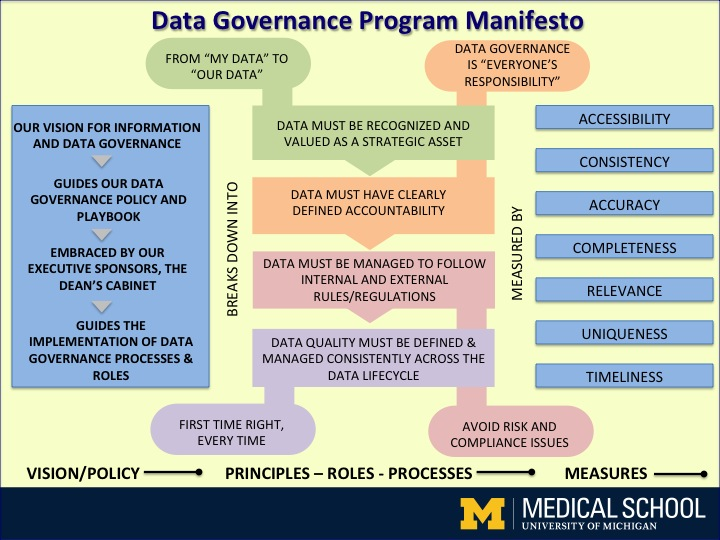 Figure 1 University of Michigan Medical School Data Governance Manifesto Permission to use this graphic was granted by Robert Seiner KIK Consulting & Educational Services, LLC (July 2014).