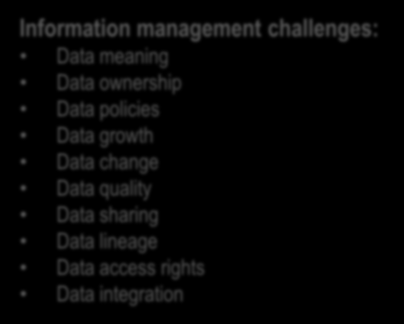 Information Governance Considerations Manage Complexity Information