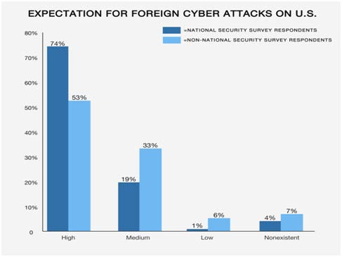 The State of National Security What is the expectation for foreign cyber attacks on critical U.S. IT infrastructure?