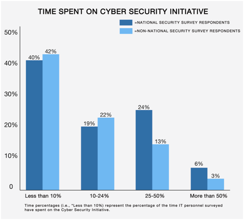 How much time is spent working on tasks related to the Comprehensive National Cyber Se
