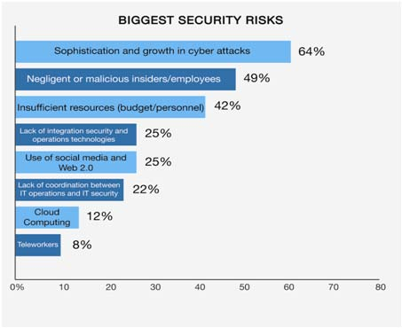 The State of Federal IT Risk What are the biggest security risks facing IT professionals in the next year? higher among national security agency respondents than non-national security respondents.