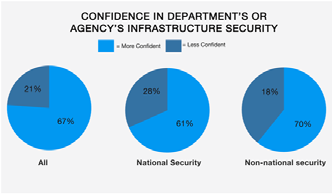 Overall, most of the respondents surveyed feel more confident in their department s IT security posture than they did a year ago, indicating improvement across the board.