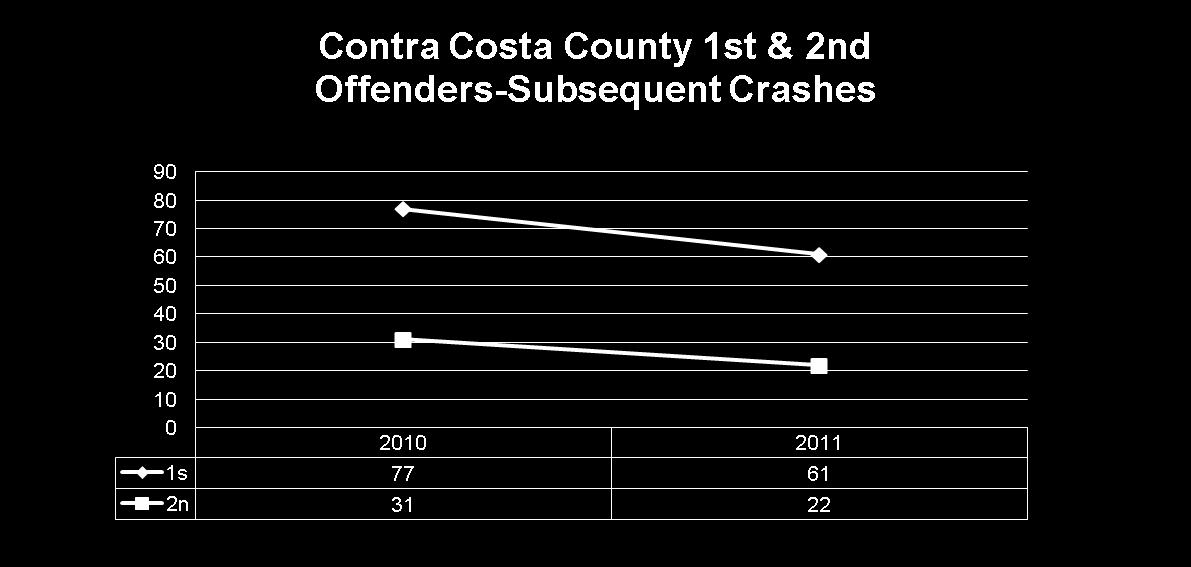 11 Subsequent Crashes The *2014 report from the DMV states that crash-involved has declined by 52.8% in 1 st Offenders and 57.
