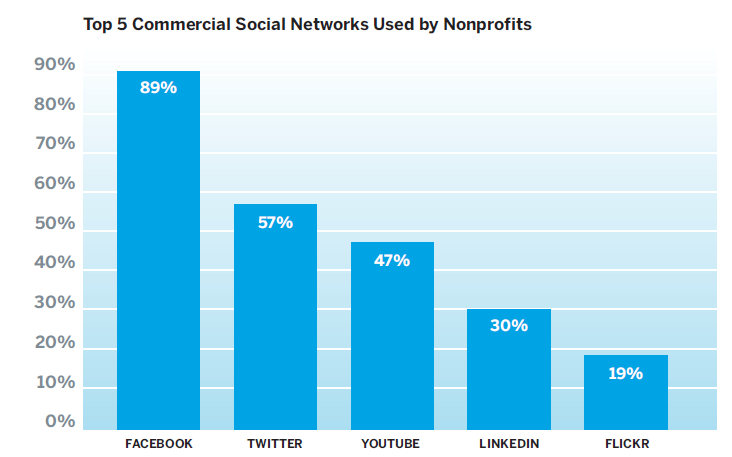 U S I N G S O C I A L M E D I A T O M O V E T H E V O I C E F R O M Y O U T O Y O U R S U P P O R T E R S Nonprofits Using Social Media 68% of nonprofits use social networking sites and 21% don t