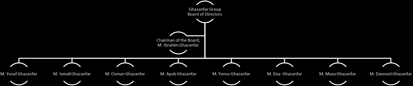 Leadership of the Ghazanfar Group The Ghazanfar Group of Companies is governed by its Board of Directors. The Chairman of the Board is Mr.