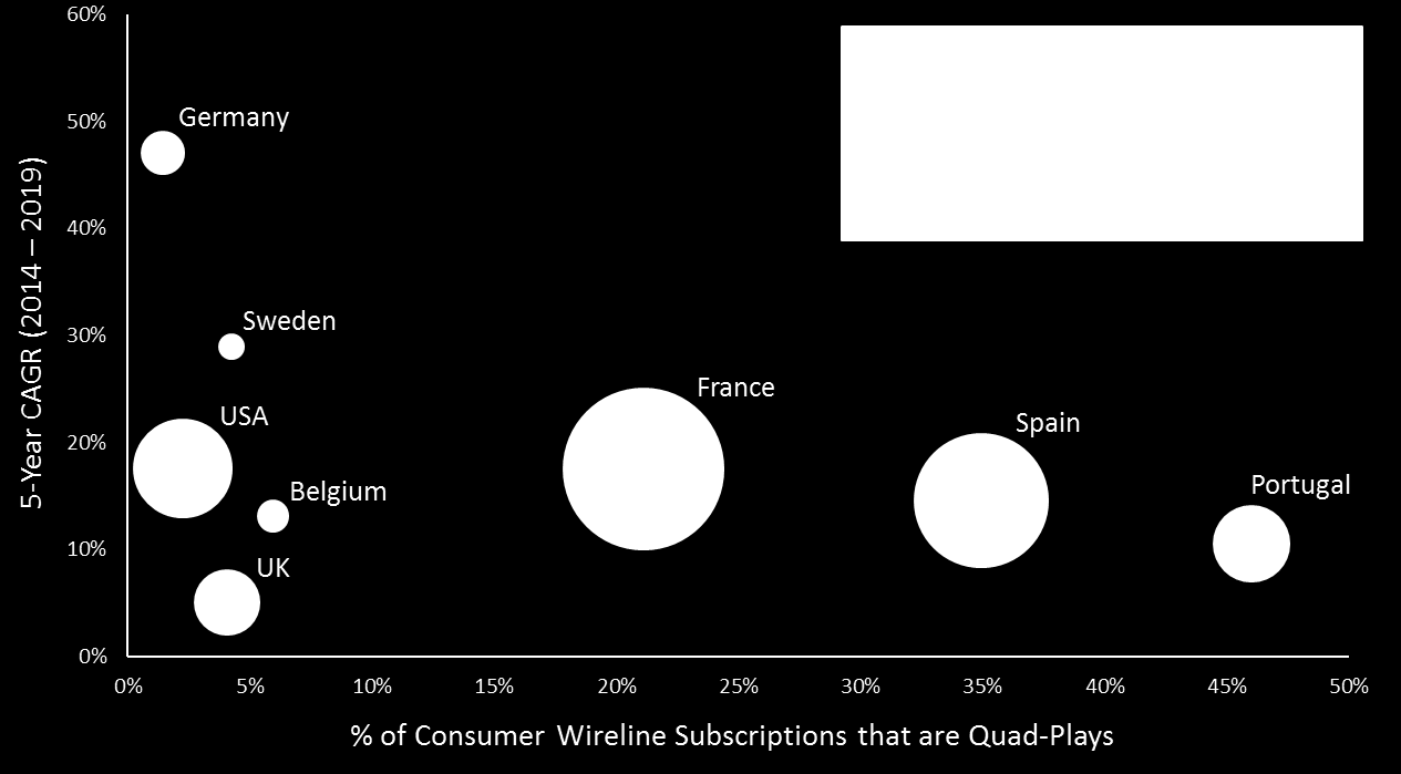 Figure 1. Quad-Play Bundle Subscriptions Sources: Ovum, Ofcom The success of a quad-play bundle, however, relies on more than high consumer uptake.