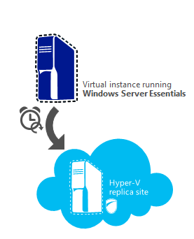 Windows Server 2012 R2 Essentials as its own Hyper-V host: With previous versions of the Windows Server Essentials edition, the Hyper-V role was not included.
