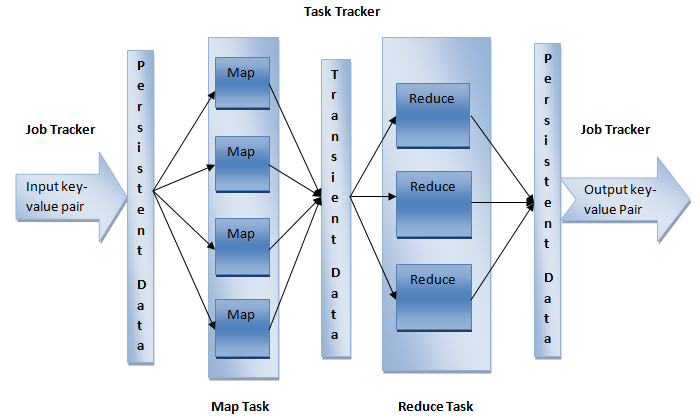 Figure 2: MapReduce MapReduce cluster consists of job tracker and many task tracker.