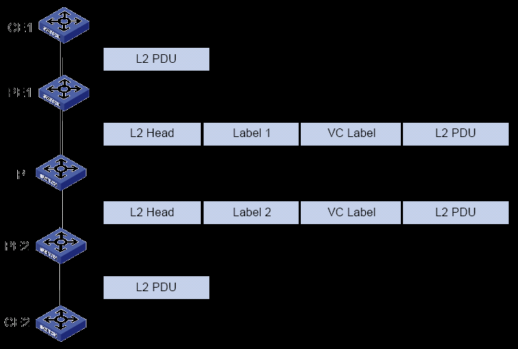 3 Features VC label (inner label): A label that identifies the PE-CE link. In CCC mode, the L2 MPLS VPN does not have such a label.