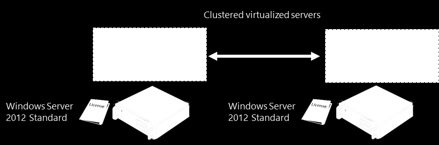 Figure 2B. Example: The servers are clustered, each licensed with Windws Server and bth running the same virtualized wrklad in parallel. Figure 2C.