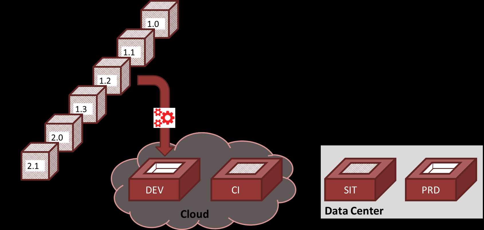 Identical Process for Deploying Code Quickly Deploy and Manage Releases across Data Center and Cloud Same Process for Build &