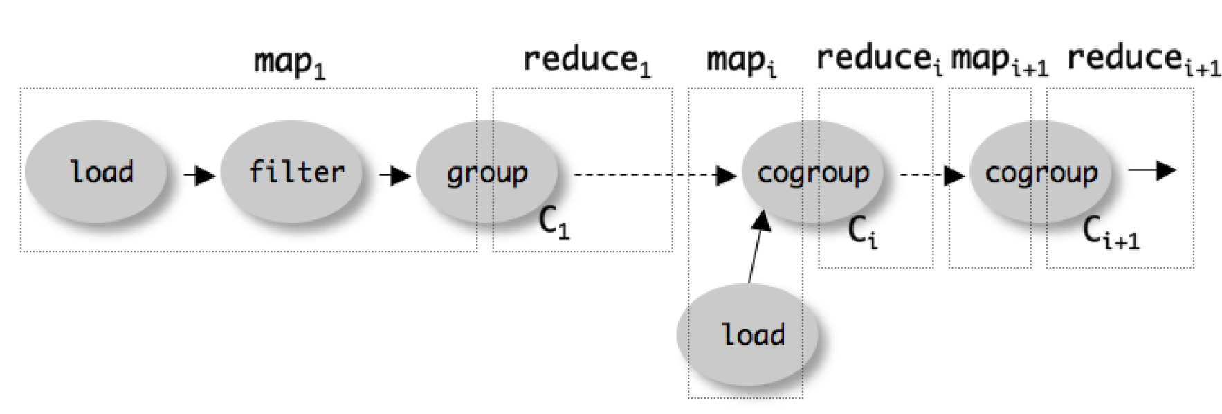 Conversion to MapReduce Commands are parsed and a logical plan is built for each bag Lazy: Processing starts once a STORE command is issued Allows filter reordering and other optimizations FOREACH: