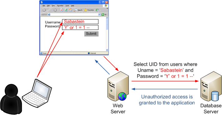 research papers on sql injection attacks Protection of web application against sql injection attack manisha a bhagat this paper illustrates sqlia methods and.