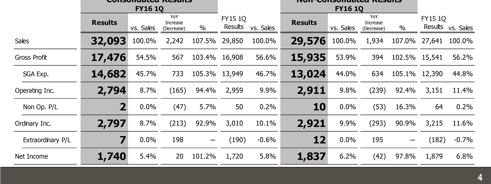 Consolidated / Non-Consolidated 1Q P/L Overview While revenue was up and earnings were down for the 1Q (April 1, 2015 to June 30, 2015) of FY16, the fiscal year ending March 31, 2016, results were