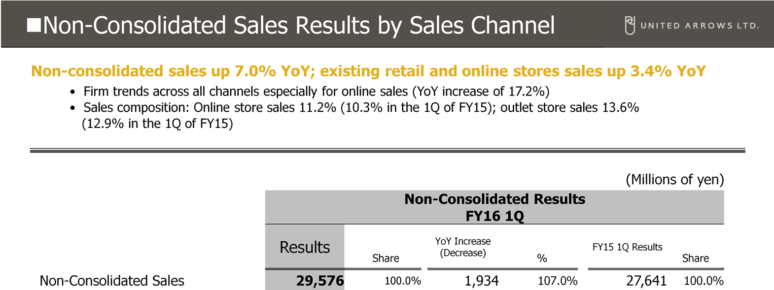 Non-Consolidated Sales Results by Sales Channel Non-consolidated sales were up 7.0% compared with the corresponding period of the previous fiscal year. Existing retail and online sales were also up 3.