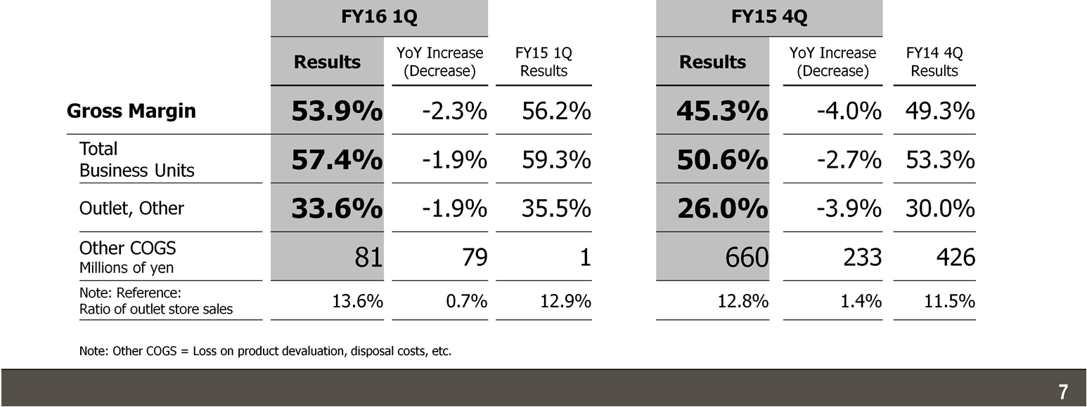 Non-Consolidated Gross Margin Results In the 1Q of FY16, the non-consolidated gross margin decreased 2.3 percentage points compared with the corresponding period of the previous fiscal year, to 53.9%.