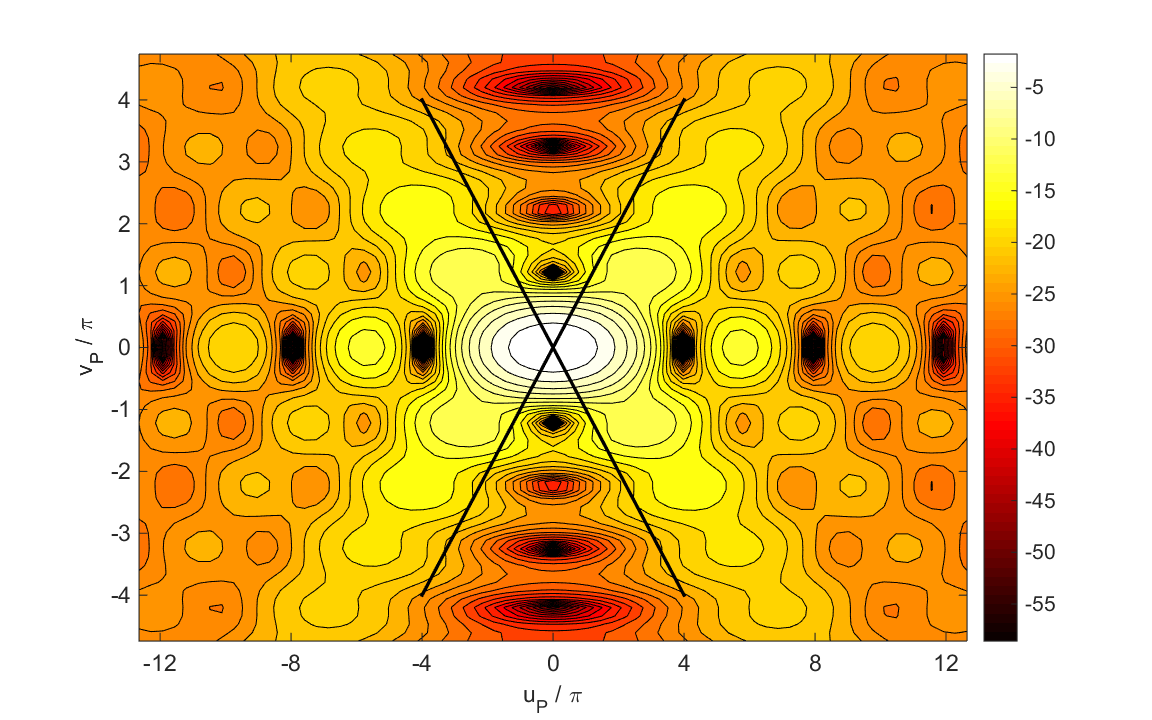 IRRADIANCE IN THE MERIDIONAL PLANE Simulation 4 op_rs_fb_xz.