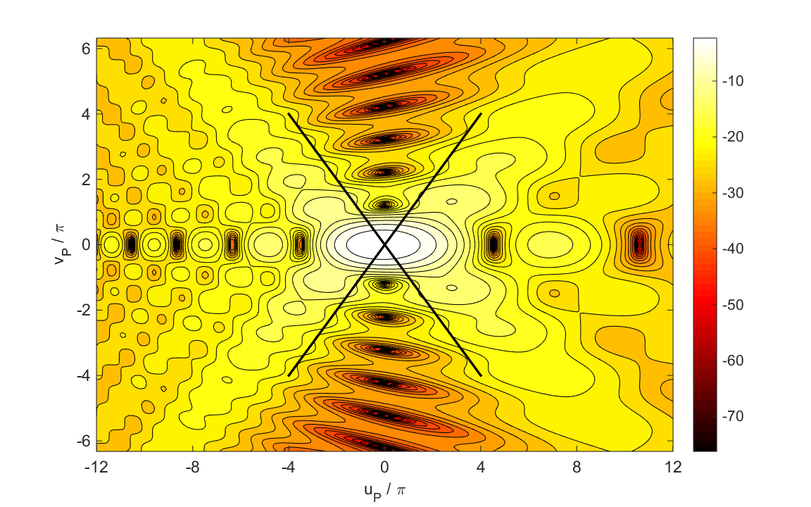 Fig. 11. Irradiance (db) in the meridional plane for low Fresnel number. = 632.8 nm a = 0.