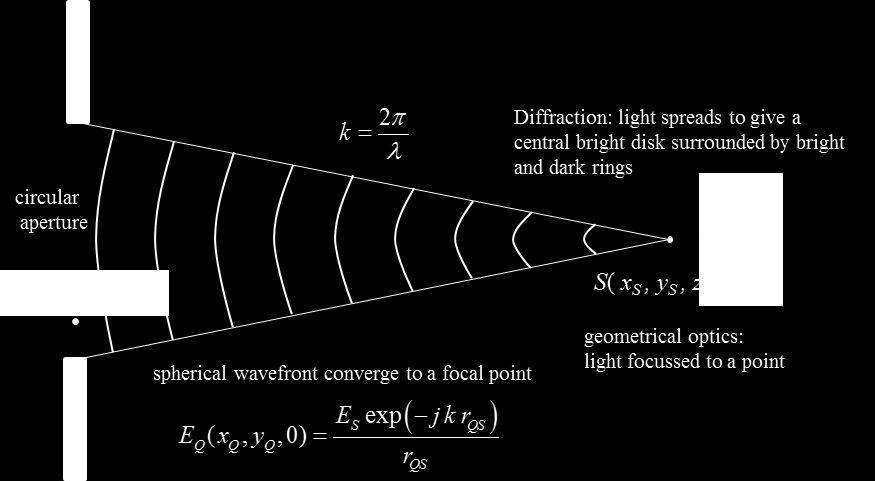 Fig. 2. Spherical waves from a circular aperture converge to a focal point.