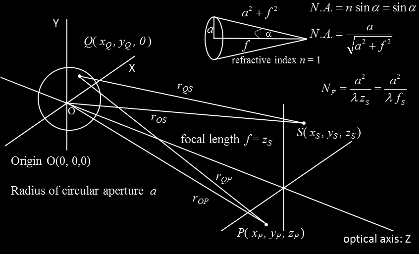 Fig. 3. Geometry for the calculation of E P for the spherical waves emitted from the circular aperture to the focal point S. The numerical aperture N.A.