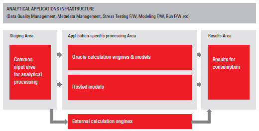 Figure 5: Interaction with external engines and hosted models Leveraging on the Oracle Stack to Reach Risk Data Management Excellence Furthermore, Oracle offers a variety of tools to enable true data