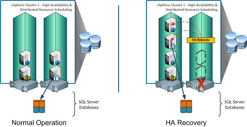 Figure 1. Standalone SQL Server Virtual Machine with vsphere HA, DRS, and vmotion 4.