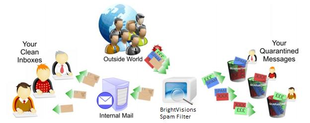 How the BrightVisions Spam Filter works Conventional email delivery system A conventional email system delivers any email that it receives,