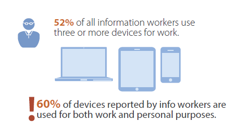 Mobility - Asia Pacific Information Workers Using Combination of Multiple Work and Personal Devices For Work Six or More