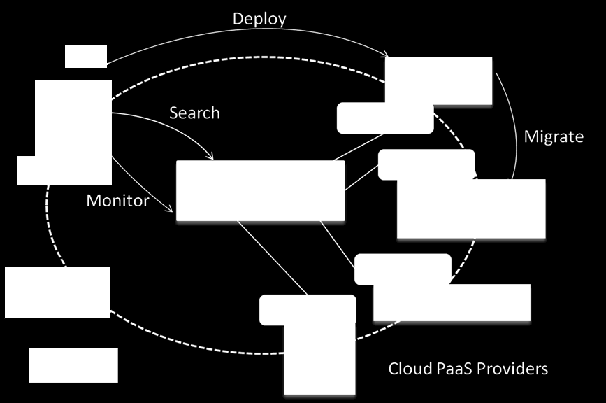Cloud4SOA Project Overview Cloud4SOA is providing an open semantic interoperable framework for PaaS developers and providers, capitalizing on Service Oriented Architecture (SOA), lightweight