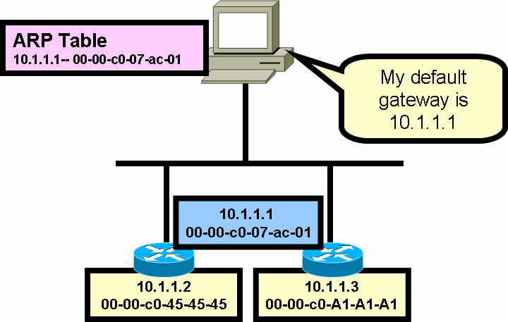 cisco router booting process pdf