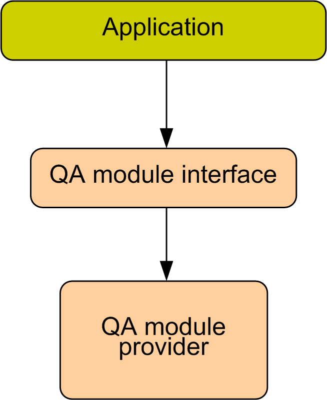 Figure 2-2: Software Architecture for biometric quality assurance For the purpose of quality assurance of biometric data no open standards or interfaces are available.