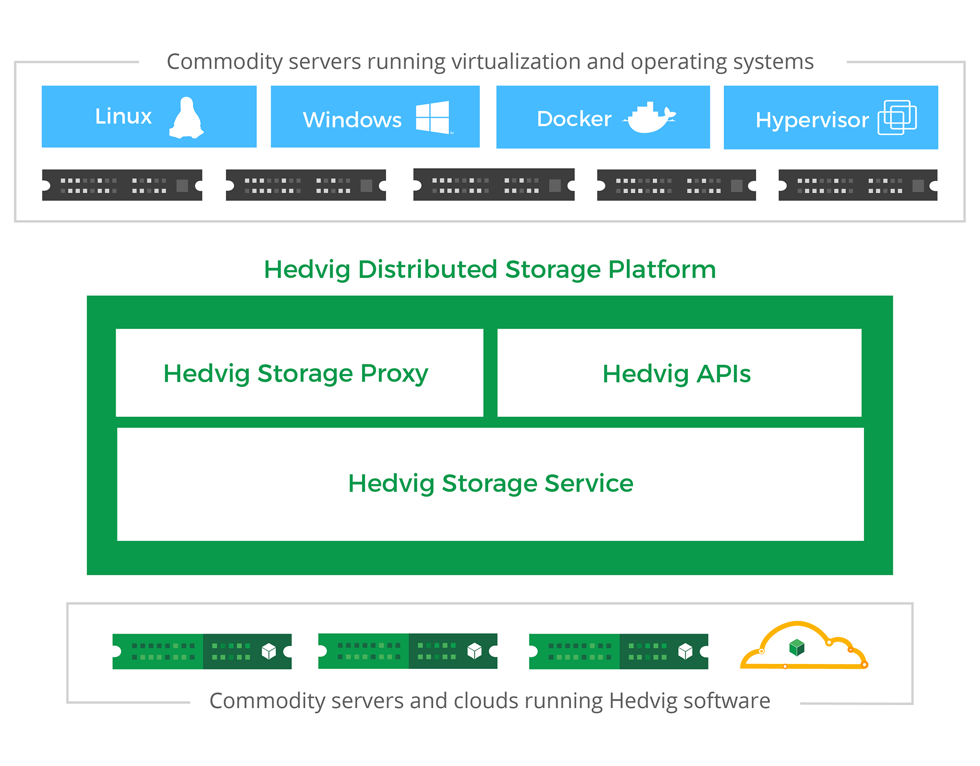 An elastic storage cluster with predictable performance, reliability and cost The Hedvig Distributed Storage Platform provides a flexible, unified, software-enabled system that provides all of the