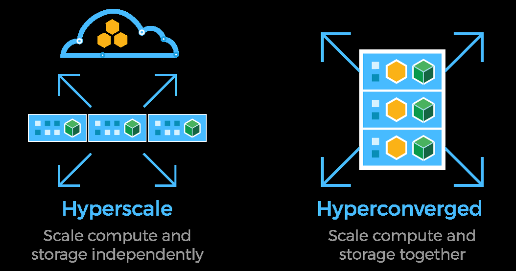 Deployment Hyperscale and Hyperconverged The Hedvig Distributed Storage Platform supports flexible deployment of the Storage Proxy and Storage Service enabling configuration of a hyperscale system, a