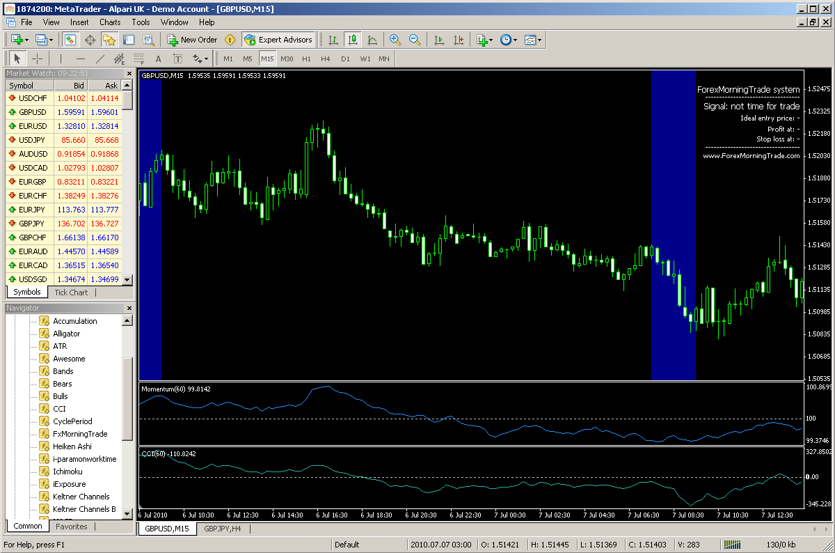 Now we have the chart in the correct timeframe, and we ll apply the Forex Morning Trade template.