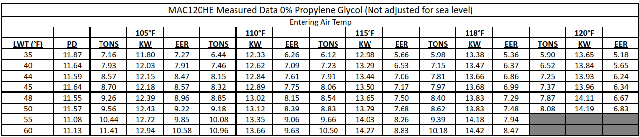 MAC-120HE-01 Product Specifications Estimated Propylene Glycol Adjustment Factors: Percent of Propylene Glycol Capacity adjustment Multiply TONS by: Pressure Drop adjustment Multiply PD by: To
