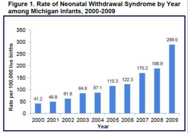 EPIDEMIC 2000-2009 the number of mothers using opiates increased from 1.19-5.63 per 1000 births Rate of NAS tripled From 1.