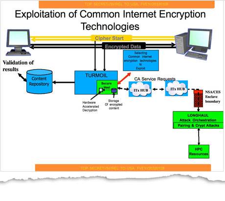 "the use of supercomputers to break encryption with ""brute force"", and the most closely guarded secret of all collaboration with technology companies and internet service providers themselves."