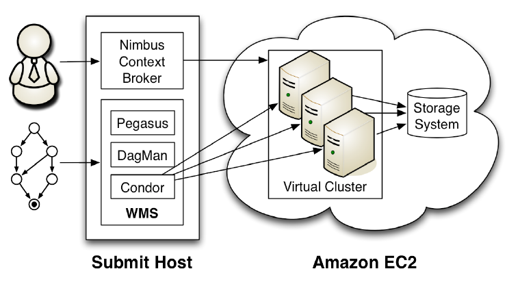 Execution environment For the experiments it is used the Amazon EC2 infrastructure, because it is the most popular,