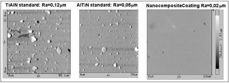 Toughness Evolution of Nanostructured PVD coating Nanostructured coating Higher Toughness Hardness Termal Exp