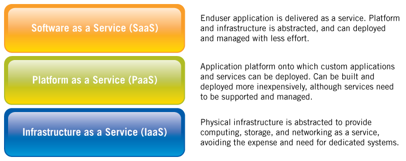 Application Service Providers (ASP) model of software availability to customers through thin clients or browsers which has been around since the 1990 s, and has evolved today to become Software as a