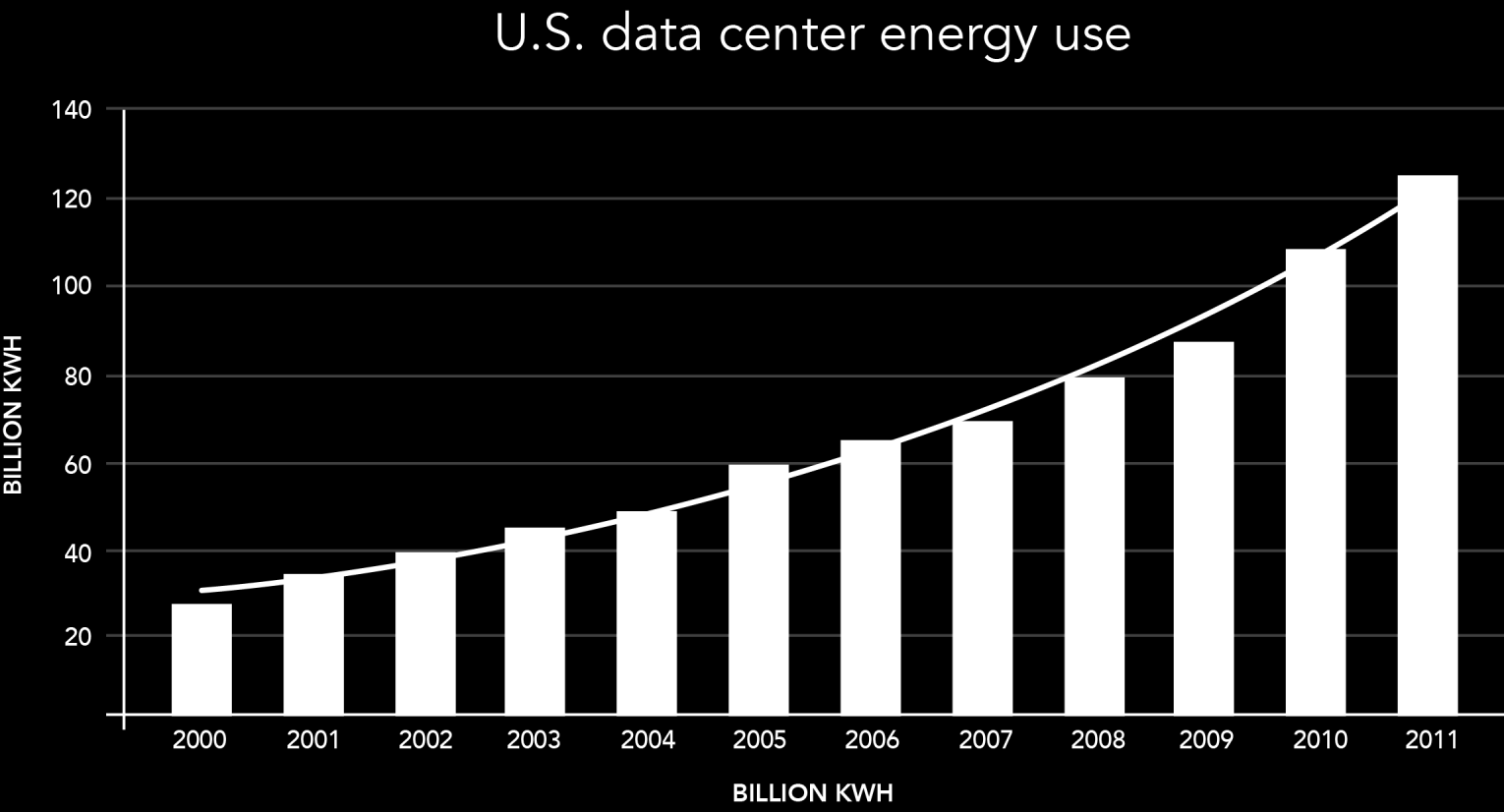 Reduce energy costs Create culture of continuing investment and management. DID? U.S. YOU KNOW data centers consume a growing portion of the U.S. energy/electricity supply due to growing demand for the services they provide.