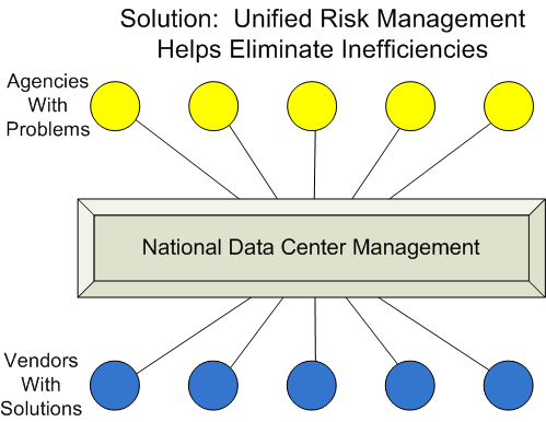 Consolidation Supports Risk Management Centralized risk management Continuous monitoring (including security) Immediate nation-wide response to