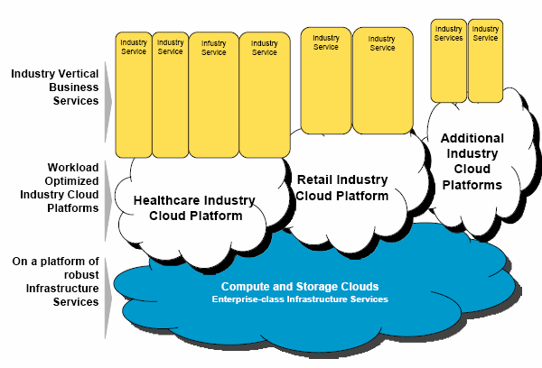 Cloud Enables Global Industry Transformations Página 14 Source: The Cloud Roadmap Delivering Innovation and Efficiency