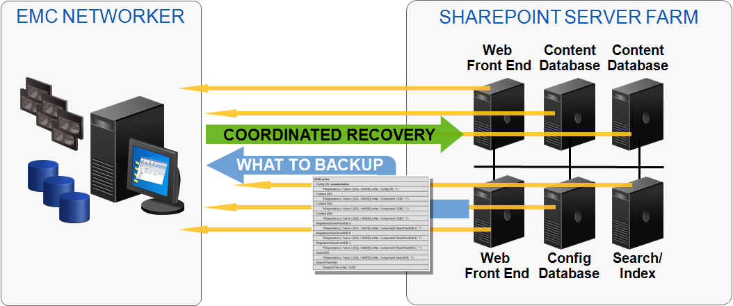 VSS integration for coordinated disaster recovery For disaster recovery, NetWorker integrates with Microsoft Volume Shadow Copy Services and with the SharePoint VSS Writer in particular to ensure