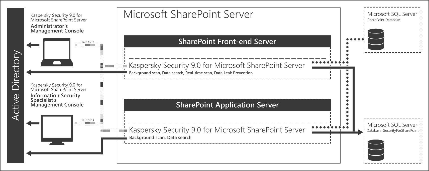 APPLICATION ARCHITECTURE Kaspersky Security for SharePoint Server comprises the following components: Administration Console.