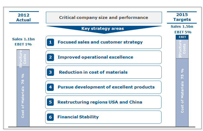 (3) THE STRATEGY IN PHASE 1 Strategy Framework 2012-2015