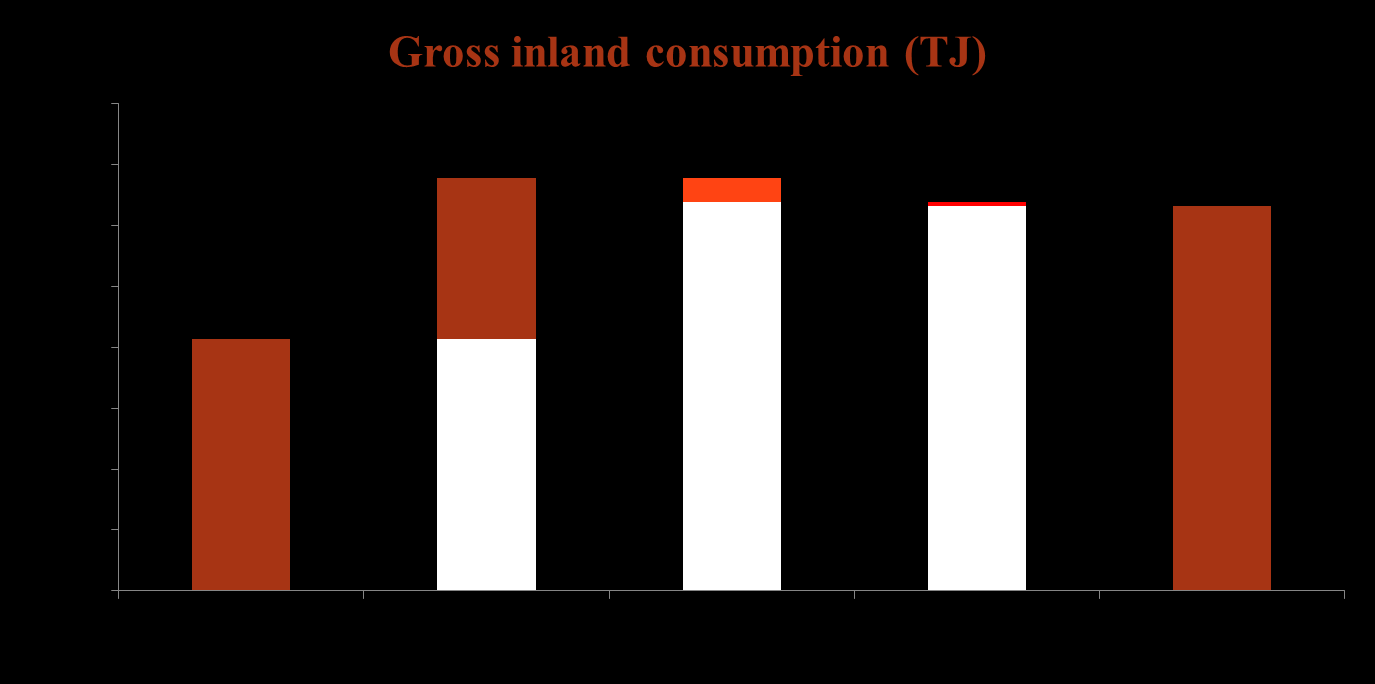 Gross inland consumption Source: Official