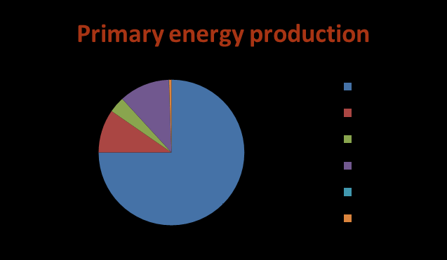 Energy supply & demand Source: Official data