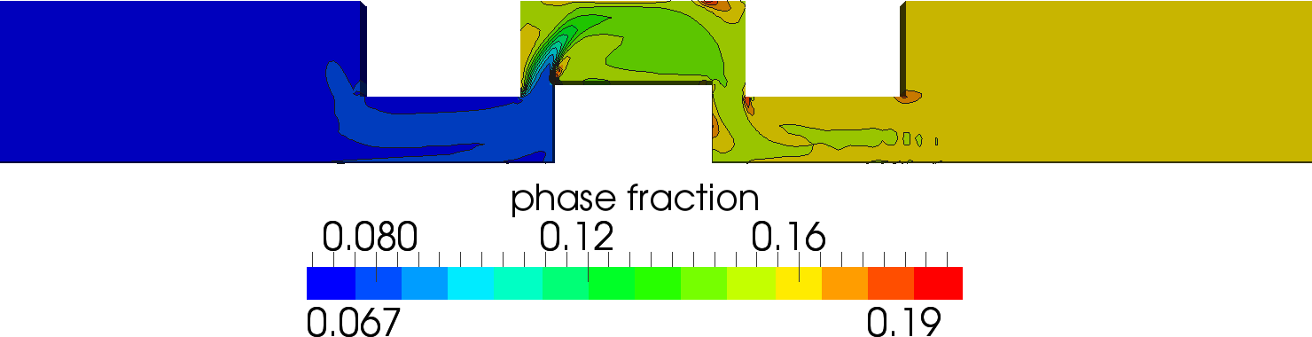 Results Simulated contour plot for the volumetric phase fraction using N=2: