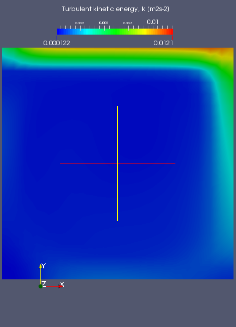 Simulation Results Converged velocity field for the case of Re=104. The velocity field converged at around Time=4.9 s.
